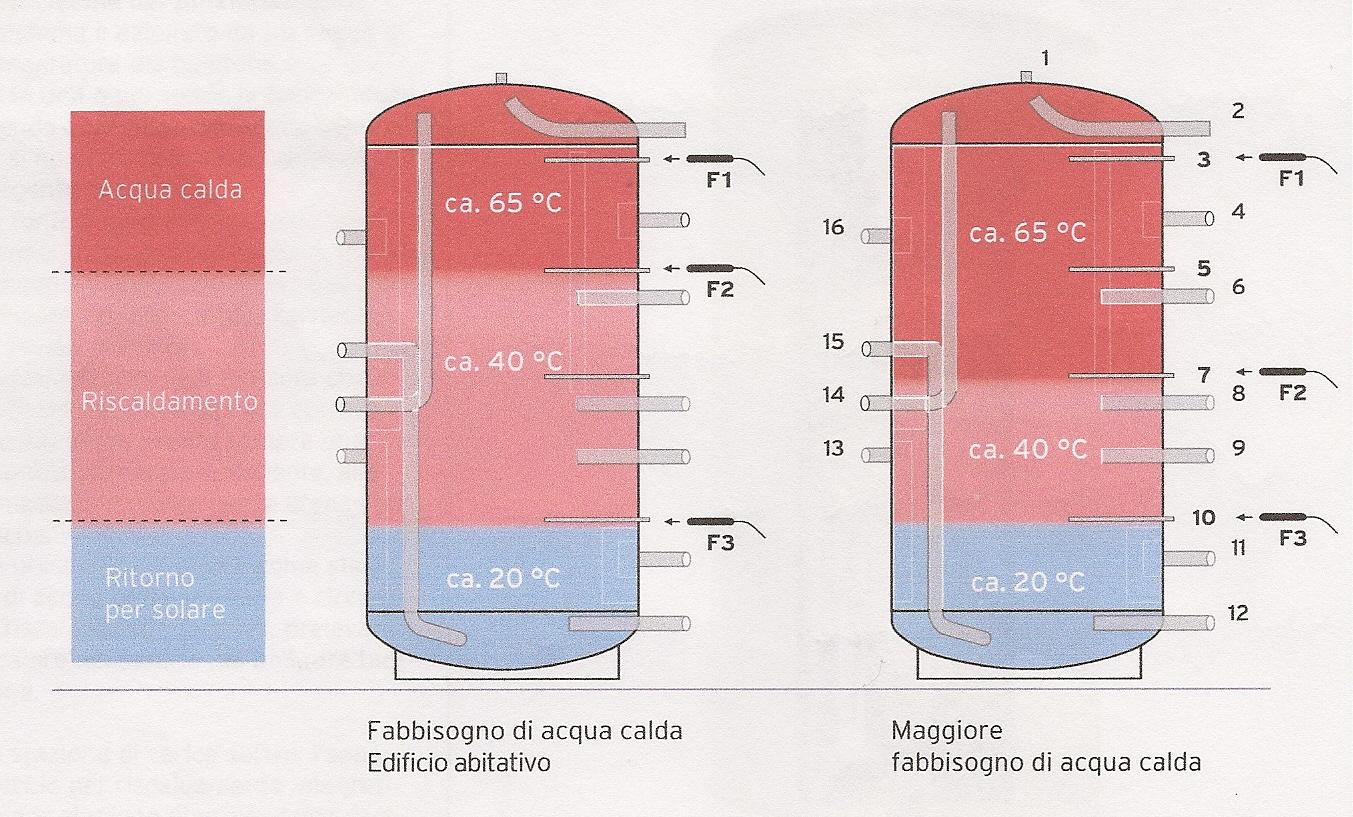 Temperatura Caldaia Impianto A Pavimento multi-energy - idraulica piatti