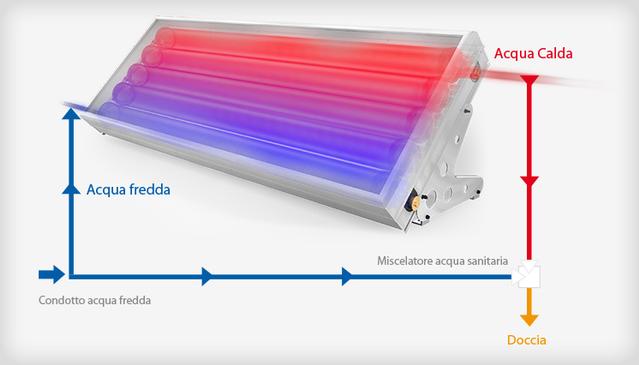 Pannello Solare Termico Accumulo Diretto : Circolazione naturale riscaldamento a pavimento