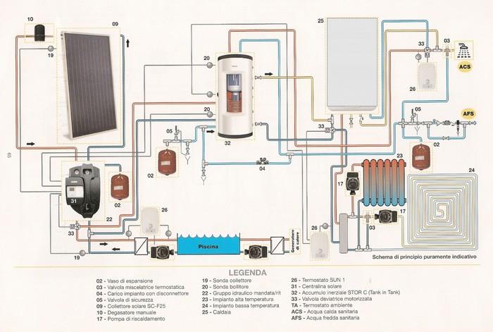 Schemi Di Impianto Riscaldamento A Pavimento Impianti