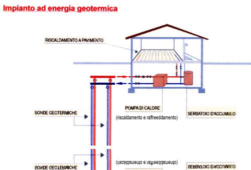 Come fatto un impianto geotermico riscaldamento a - Impianto di ventilazione forzata bagno cieco ...